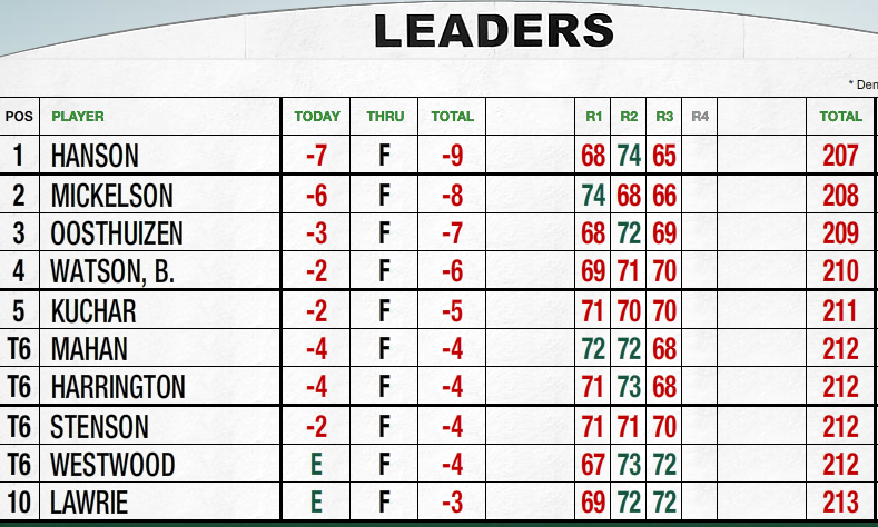 Index of /wp-content/uploads/2012/04 Golf Leaderboard