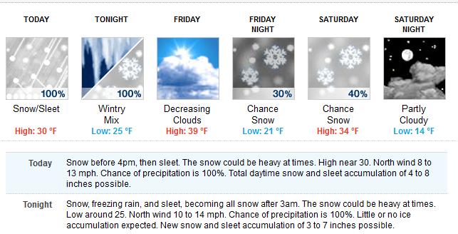 2-13 forecast